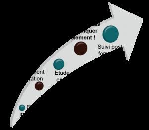Formations personnalisées
